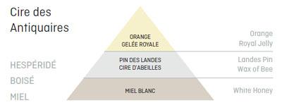 Bougie_Cire_Des_Antiquaires_Parfum