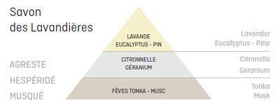 Bougie_Savon_Des_Lavandieres_Parfum