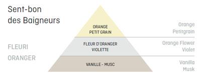 Bougie_Sent_Bon_Baigneurs_Parfum
