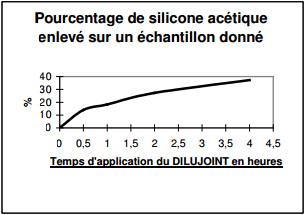 Dissolvant_Silicone